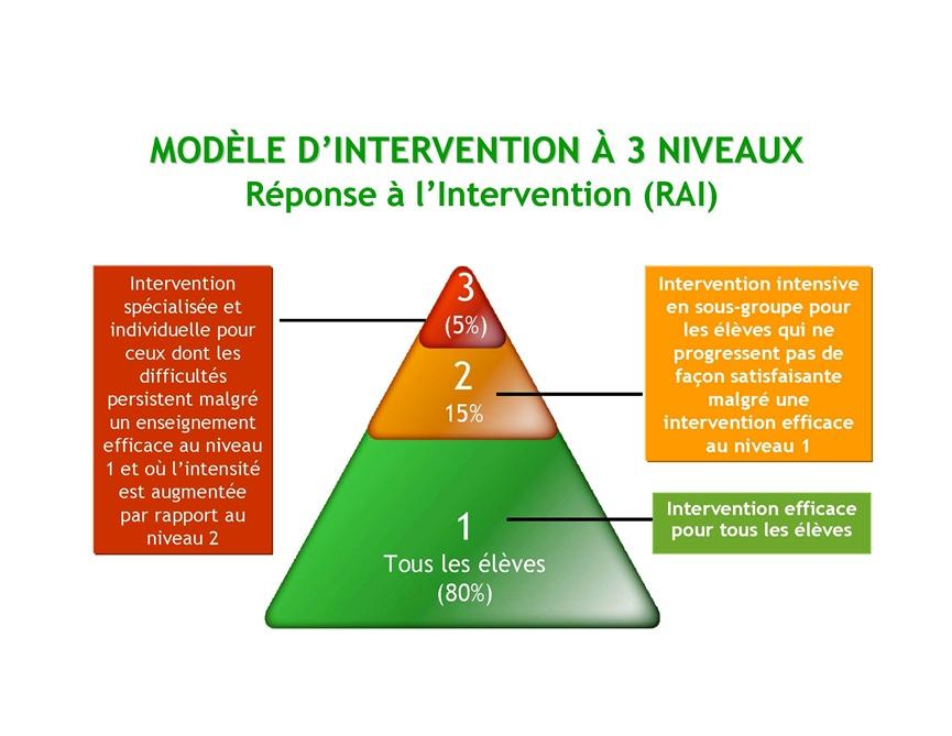 Le Soutien au Comportement Positif, un modèle comportemental de Réponse à l'Intervention (RAI)