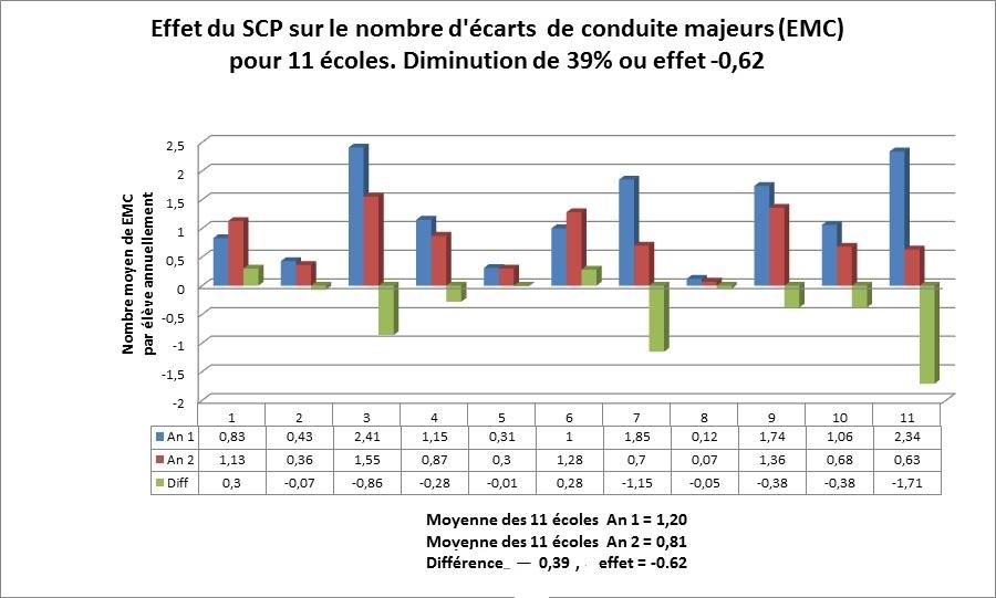 Présentation du système SCP (2/6)