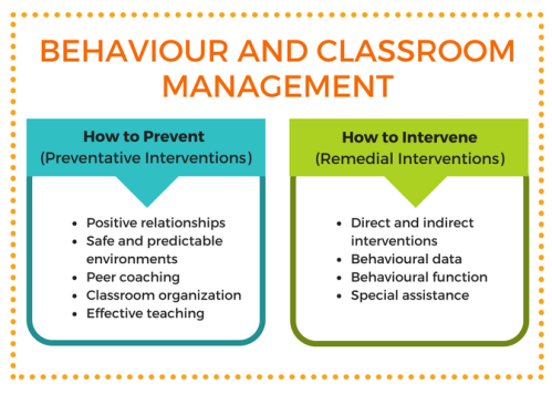 Behaviour and Classroom Management